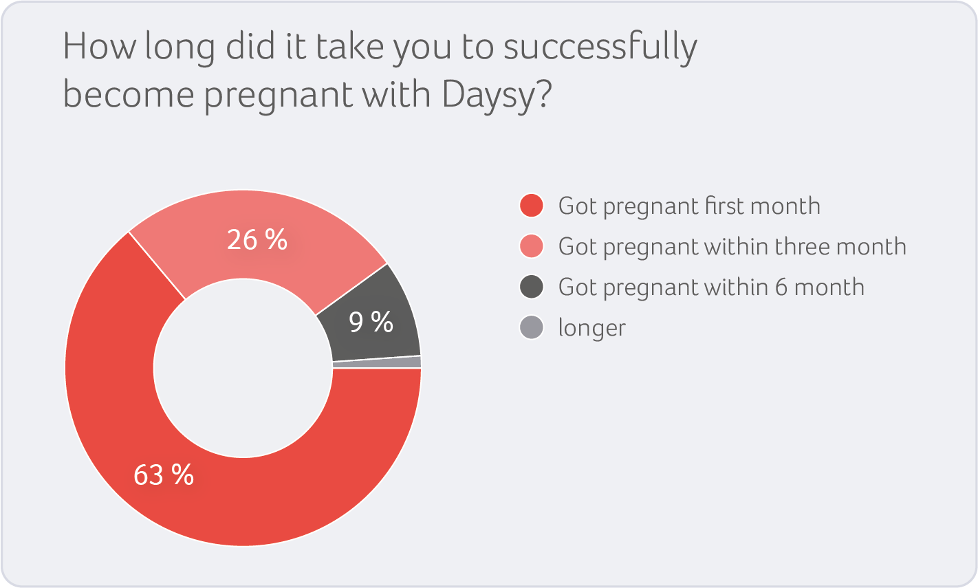 Successfully_Pregnant_Pie_Chart_Grafik_v2_(webcolors).png
